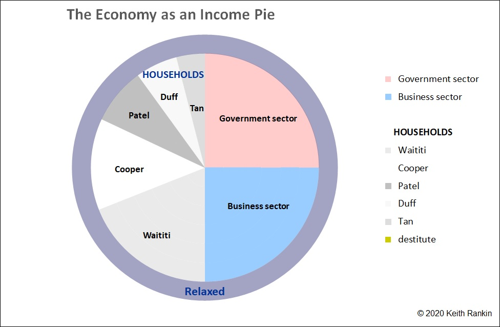 National Income with Work-Life Balance. Chart by Keith Rankin.